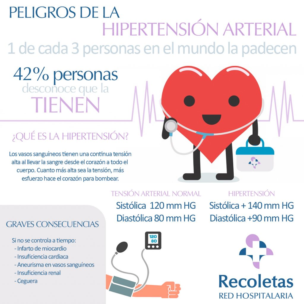 Infografía hipertensión arterial - 1 de cada 3 personas padecen hipertensión y el 42% que la padecen, desconocen que la tienen
