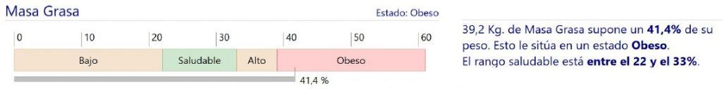 Porcentaje de grasa diagnóstico de la obesidad
